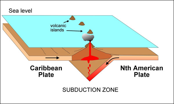 Caribbean volcanoes formation.